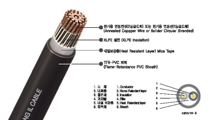 Flame Retardant Pvc Cable : 제품 gt flame retardant cable tfr